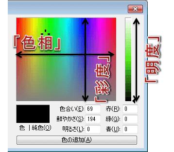 色相彩度明度