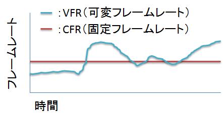 vbr_cbr違い