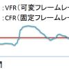フレームレートとは?VFR(可変)とCFR(固定)の違い
