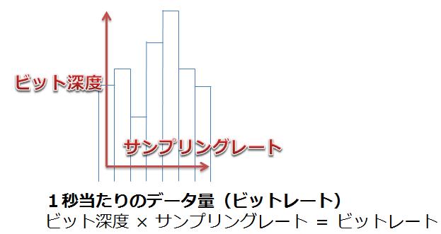 ビットレート_図