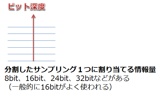 ビット深度_図