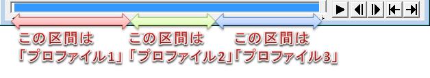 プロファイル区間