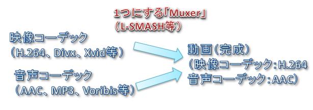 Muxer_コーデック_イメージ