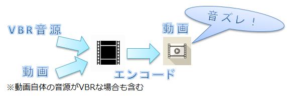 VBR音源_音ズレ_図