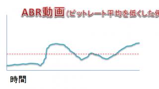 CBR(固定)とVBR(可変)とABR(平均)の違い【ビットレート】