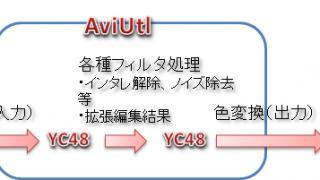 【AviUtl】色変換の設定について【BT.601とBT.709】