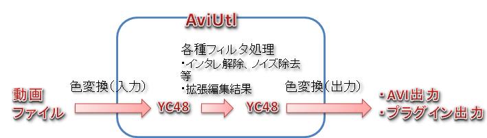 色変換_AviUtl内部