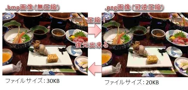 s-可逆圧縮_図