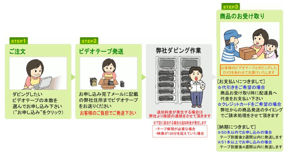 業者_ダビング_VHS_DVD