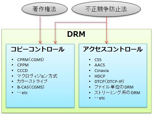 関与_法律_drm
