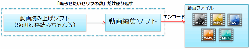 音声合成ソフト+動画編集ソフト1