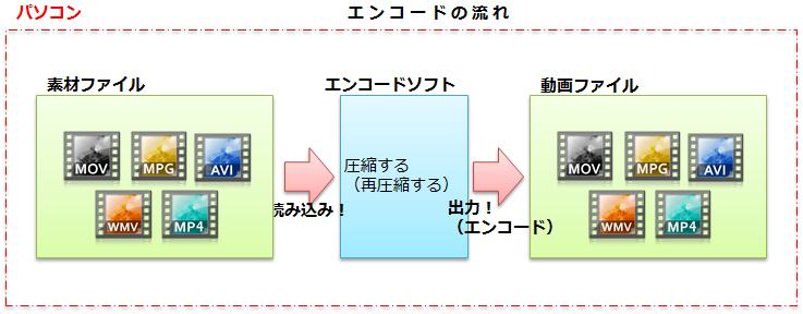 エンコードソフト_流れ