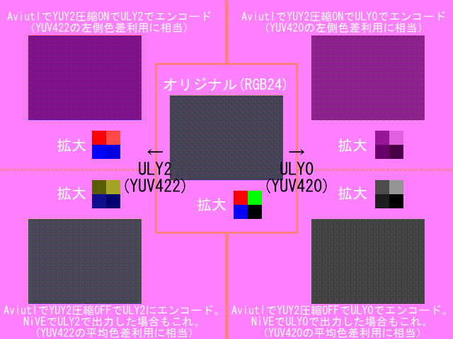 RGBをYUVでエンコードすると可逆じゃないよ (1)