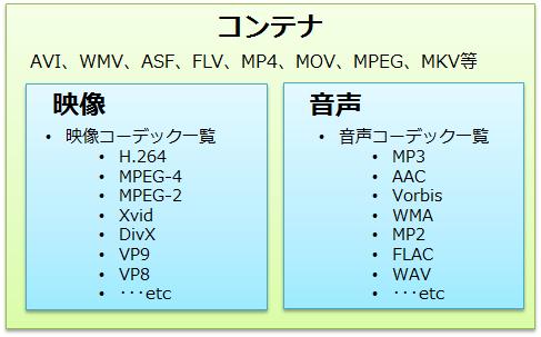 コンテナ・コーデック関係図