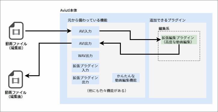 Aviutl+拡張編集