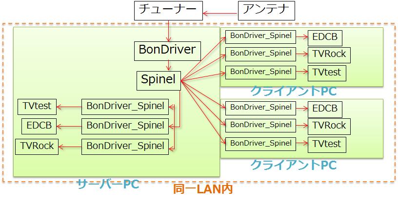 ts抜き_関係図