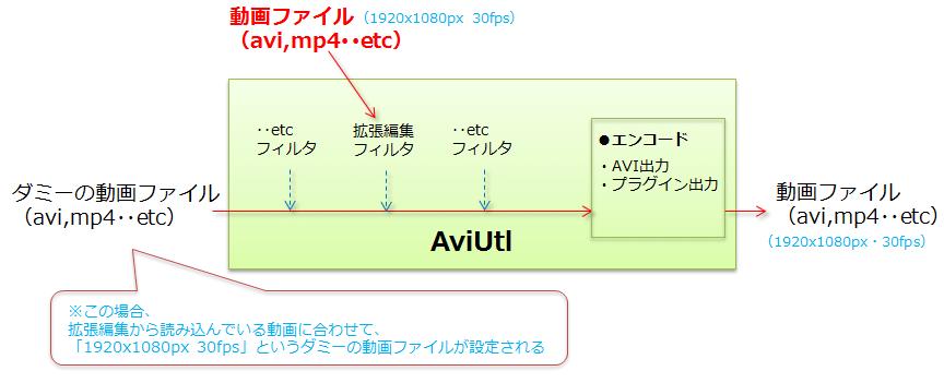 kakutyou-yomikomi