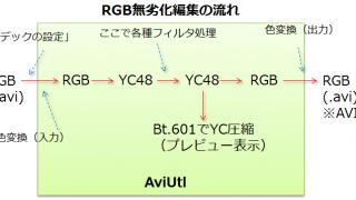 【AviUtl】RGB・YUV動画の色を劣化させないコーデックの設定