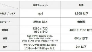 【ニコニコ】新仕様で変わったこと(エンコード仕様等)を分かりやすく解説【100MB→1.5GB】
